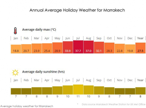 Infographic of the annual weather for Marrakech
